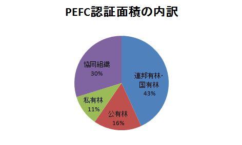 PEFC認証面積の割合