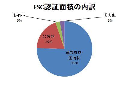 FSC認証面積の割合