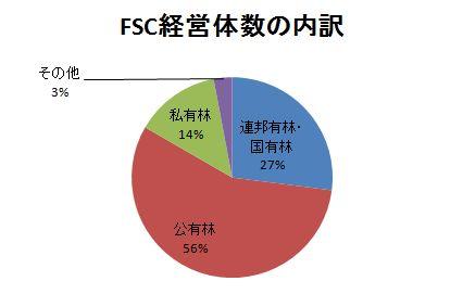 FSC経営体の割合