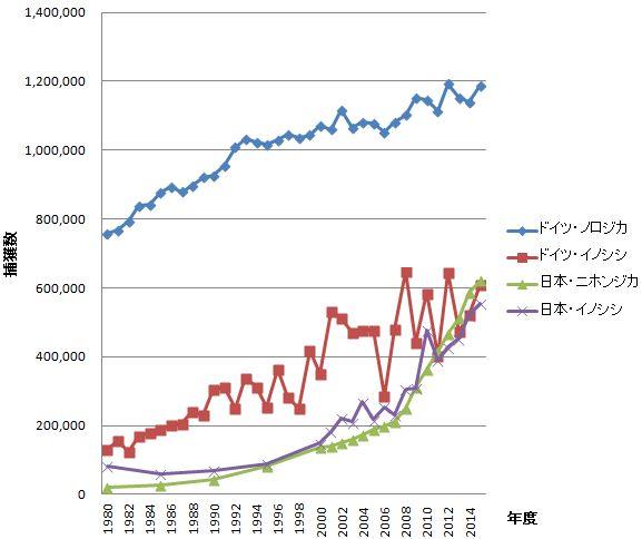 日本とドイツの野生動物の捕獲数の推移